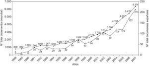 Evolución del número de documentos científicos publicados sobre obesidad de origen español (▴) y en todo el mundo (<br/>▪) en el periodo 1988–2007.