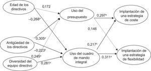 Modelo analizado con la técnica de mínimos cuadrados parciales (PLS).