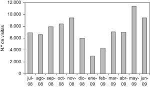 Visitas mensuales a la web de Gaceta Sanitaria (julio 2008–junio 2009).