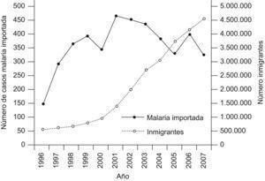 Evolución de la inmigración y el paludismo importado en España durante el periodo 1996–2007.