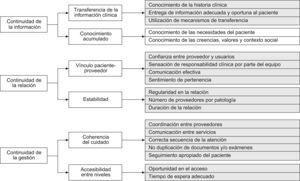 Tipos, dimensiones y atributos de la continuidad asistencial. En sombreado se presentan los atributos evaluados en el cuestionario.