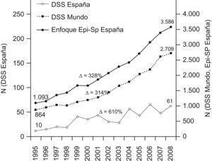 Evolución de la producción bibliográfica (número de documentos) con enfoque en desigualdades en salud en el mundo, y con enfoque en epidemiología y salud pública y desigualdades en salud en España (1995–2008). DSS: determinantes sociales de la salud y desigualdades en salud. Δ : Número de documentos en 2008 / número de documentos en 1995 (en valor porcentual).