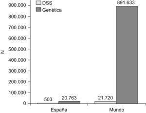 Número de documentos en MEDLINE según enfoque (desigualdades en salud y genética) en España y en todo el mundo (1995–2008). DSS: determinantes sociales de la salud y desigualdades en salud.