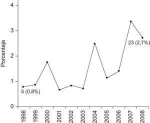 Evolución del porcentaje de proyectos financiados por la Acción Estratégica en Salud del Instituto de Salud Carlos III con enfoque determinantes sociales de la salud y en desigualdades en salud (1998–2008).