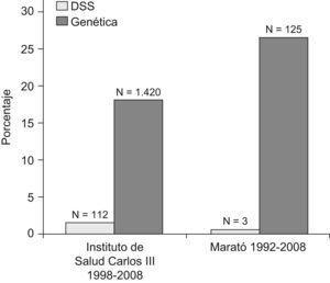 Porcentaje y número (N) de proyectos según enfoque (desigualdades en salud y genética) financiados por la Acción Estratégica en Salud del Instituto de Salud Carlos III (1998–2008) y La Marató de TV3 (1992–2008). DSS: determinantes sociales de la salud y desigualdades en salud.
