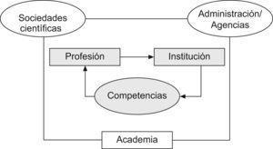 Círculo virtuoso de la profesión, la institución y las competencias en salud pública.