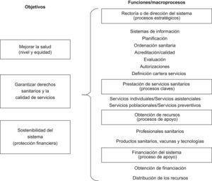 Objetivos y funciones de los sistemas sanitarios.