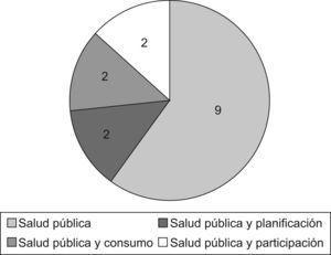 Número de comunidades autónomas segun la denominación de las unidades de salud pública.