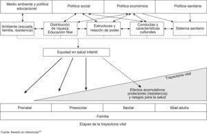 Determinantes sociales de la salud infantil e influencias en la trayectoria vital.