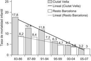 Tasas de mortalidad infantil. Distrito de Ciutat Vella y resto de Barcelona 1983–2007.