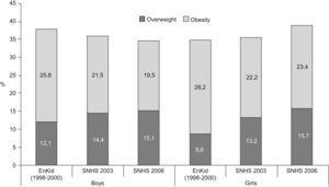 Prevalence of obesity and overweight and obesity in Spain (enKid 6–9 years old, SNHS 5–9 years old).