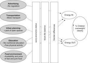 Policy determinants of childhood overweight/obesity in Spain.