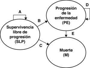 Modelo de Markov de la leucemia linfática crónica con tres estados. Transiciones entre los estados durante un ciclo de Markov: A) probabilidad de permanecer en el estado de SLP (obtenida a partir de una curva de Weibull); B) probabilidad de transitar al estado de PE (= 1 – A − C); C) probabilidad de morir por todas las causas (obtenida de las tablas de mortalidad en España, así como de la mortalidad observada en el ensayo clínico a partir de SLP); D) probabilidad de permanecer en el estado de PE (= 1 − E); E) probabilidad de morir (por el aumento de la mortalidad debido a la progresión) una vez el paciente ha transitado al estado de PE (obtenida del ensayo clínico). M: muerte; PE: progresión de la enfermedad; SLP: supervivencia libre de progresión.