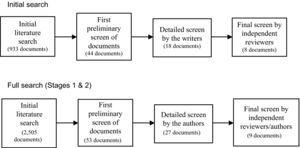 Stages in selecting the final documents for review.