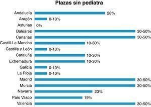 Plazas de pediatría cubiertas por un médico sin título de especialista en pediatría, porcentaje por comunidades autónomas5.