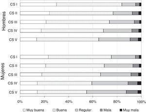 Estado de salud percibido según la clase social en hombres y mujeres mayores de 15 años. España, 2006. Porcentajes estandarizados por edad. CS: Clase social basada en la ocupación, siendo la I (directivos y profesionales) la más favorecida y la V (ocupaciones manuales no cualificadas) la menos favorecida. Fuente: Encuesta Nacional de Salud 2006.