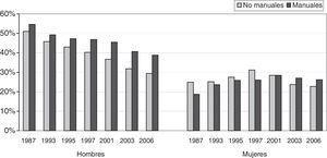 Evolución del consumo de tabaco según la clase social en hombres y mujeres mayores de 15 años. España, 1987-2006. Porcentajes estandarizados por edad. Clase social basada en la ocupación, agrupándose en «no manuales» las clases I-III y en «manuales» las IV-V. Fuente: Encuestas Nacionales de Salud.