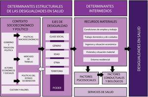 Marco conceptual de los determinantes de las desigualdades sociales en salud. Comisión para Reducir las Desigualdades Sociales en Salud en España, 2010. (Basado en Solar e Irwin3 y Navarro16.)
