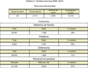 Síntesis recursos SNS- 2010. Fuente: Sis tema de Informac ión de Ate nción Primaria (SIAP). IIS. MSPS I.