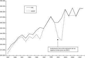 Desigualdad en el número de muertes registradas por el INE y por el INDEF en el conjunto de España, 1987-2008.