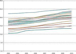 Número de recetas por habitante empadronadoy comunidad autónoma (2003-2010). Elaboración propia a partir de datos disponibles en la web del Ministerio de Sanidad y Política Social. La línea punteada corresponde al promedio del Sistema Nacional de Salud. Datos crudos (sin ajuste por edad, sexo ni porcentaje de activos/pensionistas) por habitante empadronado (sin excluir mutulidades ni personas sin cobertura de la prestación farmacéutica).