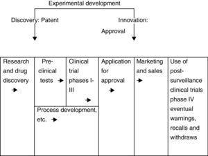 Formal drug R&D process schematized by the linear model (adapted from ref. 10).