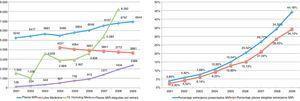 Extranjeros. Plazas MIR 2001-2002 a 2009-2010, Fuente: Ministerio de Sanidad y Política Social. Subdirección General de Ordenación Profesional.