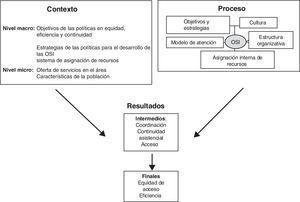 Modelo para el análisis de resultados de las organizaciones sanitarias integradas22.