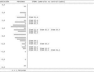 Distribución de los sujetos y de las puntuaciones de los ítems en la dimensión de apoyo afectivo del cuestionario DUFSS. Nota: En la parte izquierda del gráfico se encuentran las frecuencias de las personas, y en la parte derecha la distribución de las puntuaciones de los ítems. La puntuación de los ítems con grados de dificultad más bajos fue el primer umbral de los ítems 1 (ítem 01.1: recibir visitas), 2 (ítem 02.1: recibir ayuda en casa) y 9 (ítem 09.1: recibir invitaciones para distraerse y salir). El cuarto umbral del ítem 1 (ítem 01.4: recibir visitas) representó el nivel más alto.