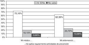 Aplicación regular de las actividades de prevención desde medicina de familia y enfermería6.