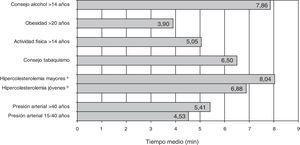 Tiempo estimado para la realización de cada actividad preventiva (n = 215)7. aHipercolesterolemia en mayores: hombres 36-75 años/mujeres 46-75 años. bHipercolesterolemia en jóvenes: hombres 15-35 años/mujeres 15-45 años.