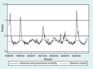 Influenza and pneumonia mortality rates and mortality baseline for all year groups with the Sterling model: seasons 1998-1999 to 2004-2005 (Spain).