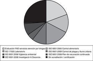 Proporción del presupuesto asignado a las diversas líneas productivas de trabajo según su grado de acreditación/certificación externa. Agència de Salut Pública de Barcelona, 2010.