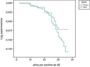 Probabilidad de supervivencia (log de supervivencia) libre de discapacidad básica a partir de los 40 años de edad, según sexo.