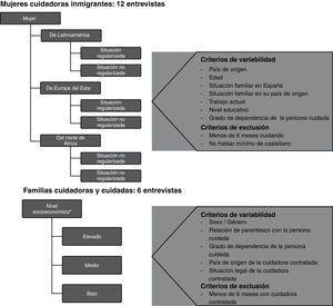 Perfiles de entrevistas en profundidad. aDeterminado por barrios, según la geocodificación de los barrios sevillanos aplicando el Índice Sintético Económico (Sistema de Información Geográfica-SIG Corporativo de la Junta de Andalucía, 2010).