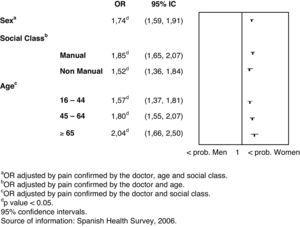 Probability to analgesic prescription in Spanish women compared to men, independently of pain confirmed by the doctor, age and occupation types.