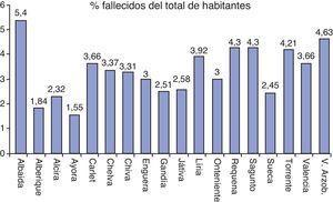 Porcentaje de fallecimientos respecto al total de habitantes. (Fuente: elaboración propia.).