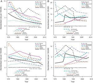 A) Estimated mortality trends from peptic ulcer and expected periods of mortality decline based on the introduction of cimetidine (upper panel men; lower panel women). B) Estimated mortality trends from renal failure and expected periods of mortality decline based on the introduction of cyclosporin (upper panel man; lower panel women).