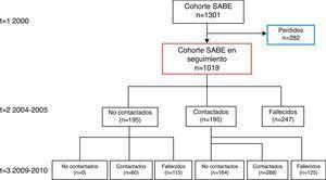 Diagrama de flujo de la cohorte SABE.