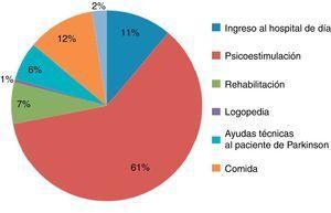 Distribución de los costes del hospital de día por terapias.