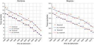 Tendencia de las tasas de mortalidad y ajustes a joinpoint regression en Andalucía y España de 1990 a 2010.