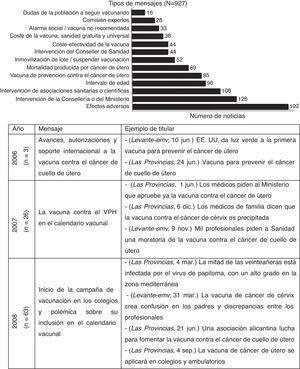 Mensajes identificados sobre el virus del papiloma humano en Las Provincias y Levante-emv.