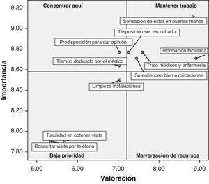 Análisis IPA para atención primaria.