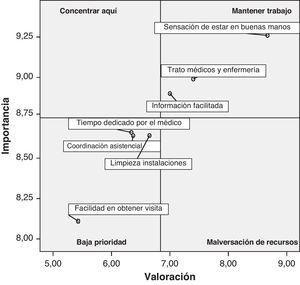 Análisis IPA para atención especializada ambulatoria.