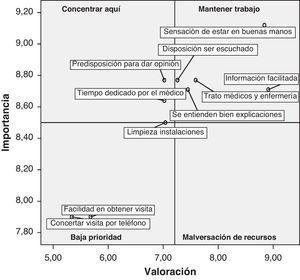 Análisis IPA para urgencias hospitalarias.