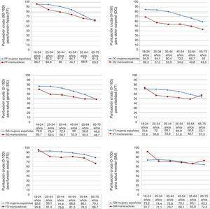 Media de la puntuación cruda (de 0 a 100) de seis dimensiones del SF-36 en el grupo de mariscadoras y en población general de referencia (mujeres) según franjas de edad.