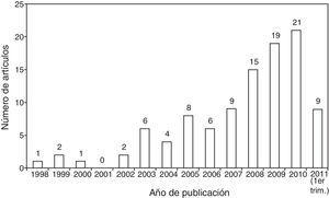 Distribución de artículos por año de publicación.