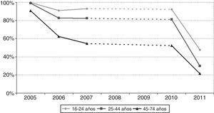 Evolución de la exposición autodeclarada diaria y ocasional al humo ambiental de tobaco en la población gallega (2005-2011) en función de la edad.