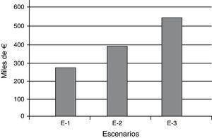 Estimación de los costes anuales por APVLP por cáncer de cérvix en Cantabria en el periodo 2001-2008 en diferentes escenarios. E-l: Productividad 0%, tasa de descuento 6%. E-2: Productividad 1%, tasa de descuento 3%. E-3: Productividad 2%, tasa de descuento 1%.