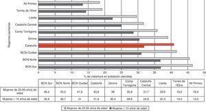 Porcentaje de mujeres con al menos una citología cervical durante el periodo 2008-2011 (cobertura) en los centros del ICS por región sanitaria.